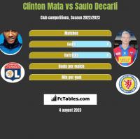 Clinton Mata vs Saulo Decarli h2h player stats