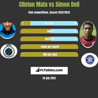 Clinton Mata vs Simon Deli h2h player stats