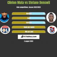 Clinton Mata vs Stefano Denswil h2h player stats