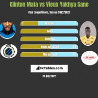 Clinton Mata vs Vieux Yakhya Sane h2h player stats
