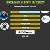 Clinton Mata vs Dmitri Chistyakov h2h player stats