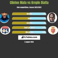 Clinton Mata vs Krepin Diatta h2h player stats