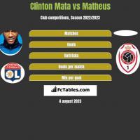 Clinton Mata vs Matheus h2h player stats