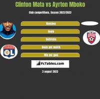 Clinton Mata vs Ayrton Mboko h2h player stats