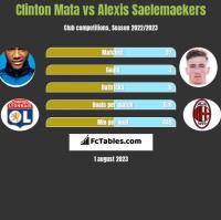 Clinton Mata vs Alexis Saelemaekers h2h player stats