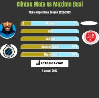 Clinton Mata vs Maxime Busi h2h player stats