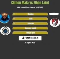 Clinton Mata vs Ethan Laird h2h player stats