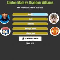 Clinton Mata vs Brandon Williams h2h player stats