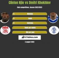 Clinton Njie vs Dmitri Khokhlov h2h player stats