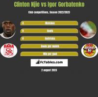 Clinton Njie vs Igor Gorbatenko h2h player stats