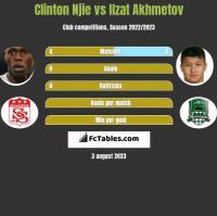 Clinton Njie vs Ilzat Akhmetov h2h player stats