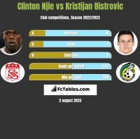 Clinton Njie vs Kristijan Bistrovic h2h player stats