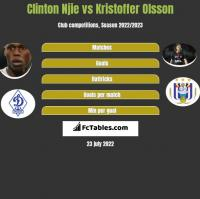 Clinton Njie vs Kristoffer Olsson h2h player stats