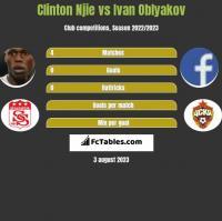 Clinton Njie vs Ivan Oblyakov h2h player stats