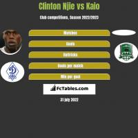 Clinton Njie vs Kaio h2h player stats