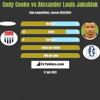 Cody Cooke vs Alexander Louis Jakubiak h2h player stats