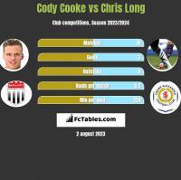 Cody Cooke vs Chris Long h2h player stats