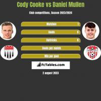 Cody Cooke vs Daniel Mullen h2h player stats