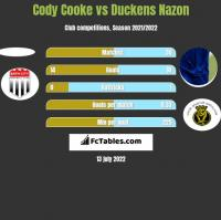 Cody Cooke vs Duckens Nazon h2h player stats