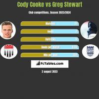 Cody Cooke vs Greg Stewart h2h player stats