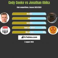 Cody Cooke vs Jonathan Obika h2h player stats