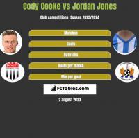 Cody Cooke vs Jordan Jones h2h player stats