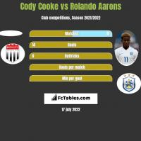 Cody Cooke vs Rolando Aarons h2h player stats