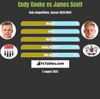 Cody Cooke vs James Scott h2h player stats