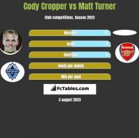 Cody Cropper vs Matt Turner h2h player stats