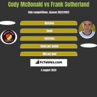 Cody McDonald vs Frank Sutherland h2h player stats