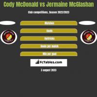 Cody McDonald vs Jermaine McGlashan h2h player stats