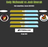 Cody McDonald vs Josh Umerah h2h player stats