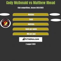 Cody McDonald vs Matthew Rhead h2h player stats