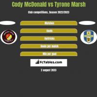 Cody McDonald vs Tyrone Marsh h2h player stats