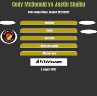 Cody McDonald vs Justin Shaibu h2h player stats