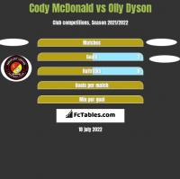 Cody McDonald vs Olly Dyson h2h player stats
