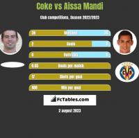Coke vs Aissa Mandi h2h player stats
