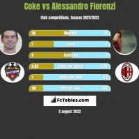 Coke vs Alessandro Florenzi h2h player stats