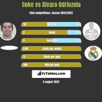 Coke vs Alvaro Odriozola h2h player stats
