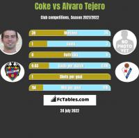 Coke vs Alvaro Tejero h2h player stats