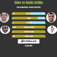 Coke vs Anaitz Arbilla h2h player stats