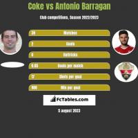 Coke vs Antonio Barragan h2h player stats