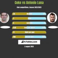 Coke vs Antonio Luna h2h player stats
