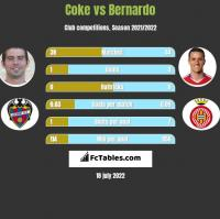 Coke vs Bernardo h2h player stats