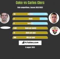 Coke vs Carlos Clerc h2h player stats