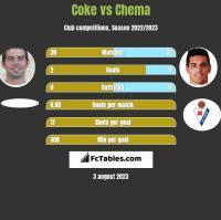 Coke vs Chema h2h player stats