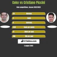 Coke vs Cristiano Piccini h2h player stats