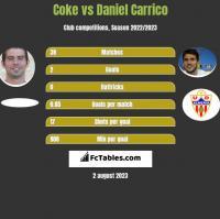 Coke vs Daniel Carrico h2h player stats