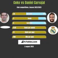 Coke vs Daniel Carvajal h2h player stats