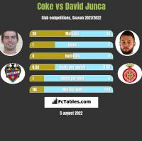 Coke vs David Junca h2h player stats